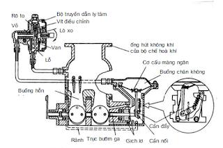 Cấu tạo cơ cấu hạn chế tốc độ bằng ly tâm kết hợp với chân không