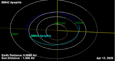 مدار كويكب ابوفيس