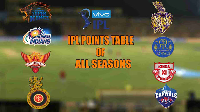 IPL Points Table all Seasons