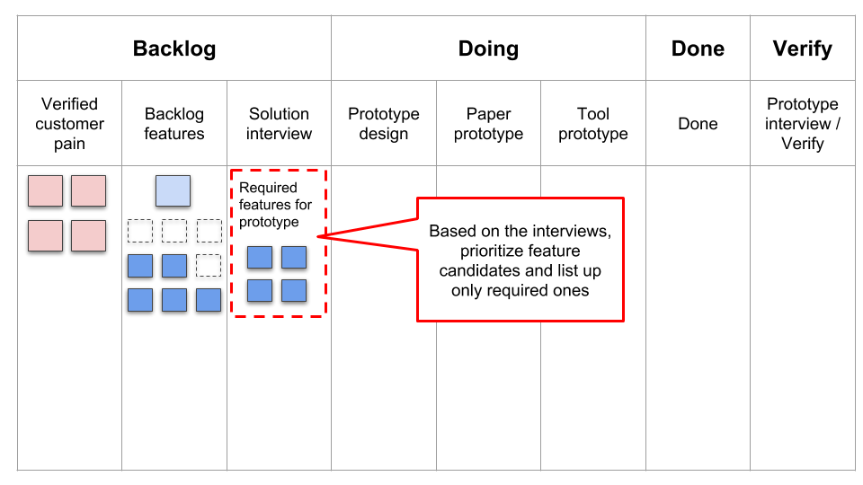 Based on the interviews, prioritize feature candidates and list up only required ones