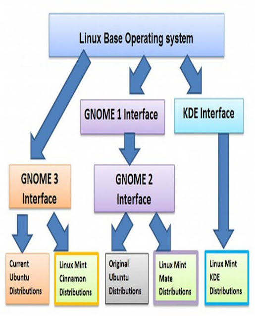 Linux Based Operating System Structure