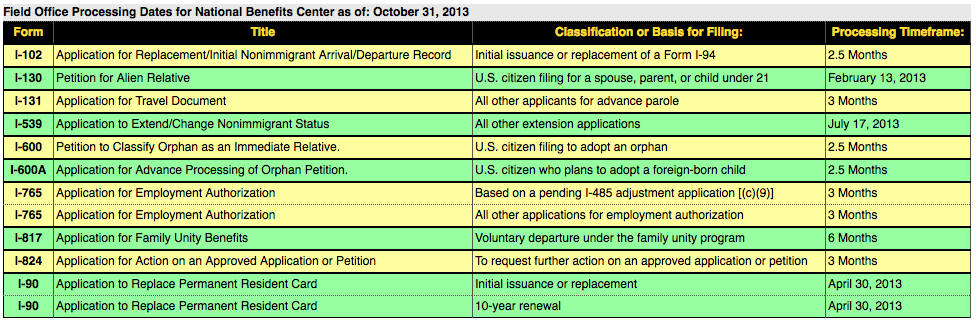 USCIS Processing times    MESINSCHI LAW OFFICES