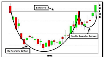 Forex Supply and Demand: Classical Patterns