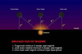 Imkanur Rukyat MABIMS - berbagaireviews.com