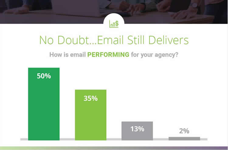 State of Email Marketing Infographic - Free Best Practices