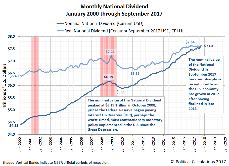 Monthly National Dividend, January 2000 through September 2017