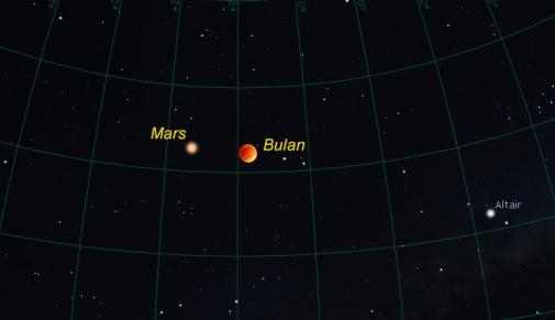 "Peristiwa Langit 27 Juli 2018, Penampakan Planet Mars""..............."