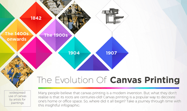 The Evolution of Canvas Printing