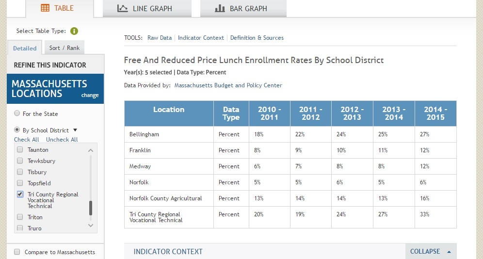 Kids Count Data For Local Reduced Lunch Price Data Table