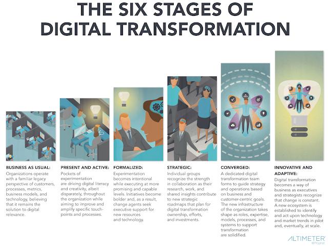 6 stages digital transformation