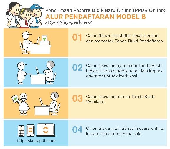 Tata Cara Pendaftaran Siswa Baru PPDB Online Provinsi Jawa Tengah