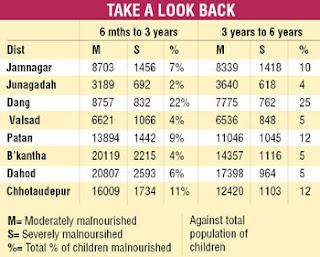 CAG report: રાષ્ટ્રીય કૌટુંબિક સ્વાસ્થય સર્વેક્ષણ ડેટા કરતાં ગુજરાતનું કુપોષણ આંક કેમ ઓછું છે