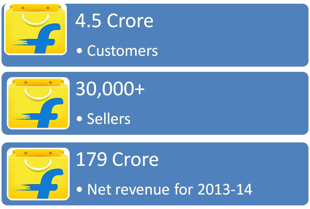 how-to-start-selling-on-flipkart