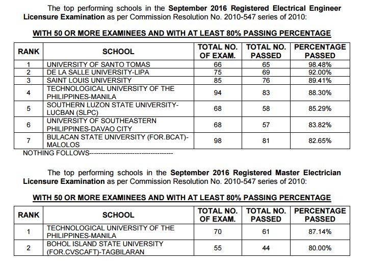 Top performing schools, performance of schools REE, RME board exam September 2016