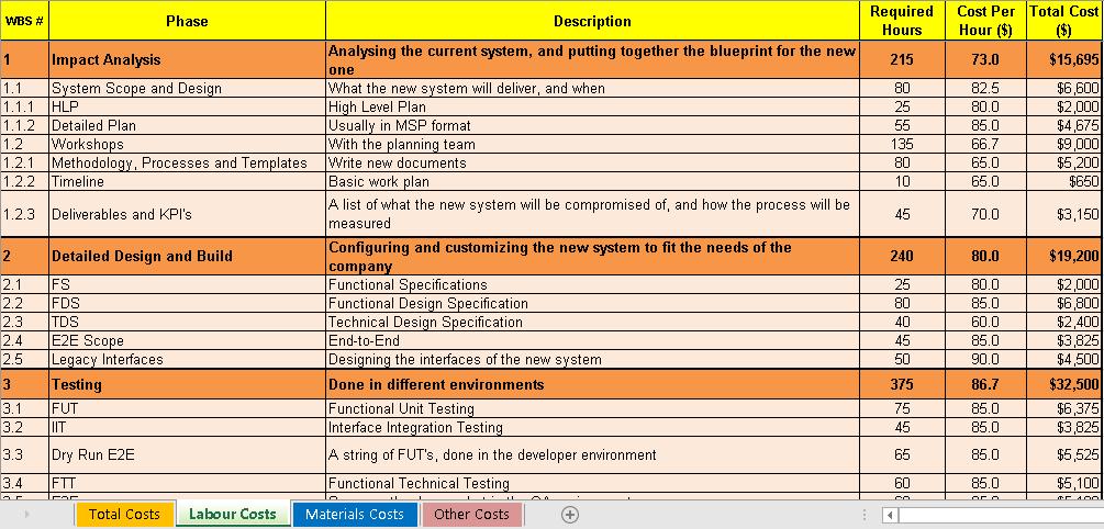 It Project Estimation Template Elitadearest