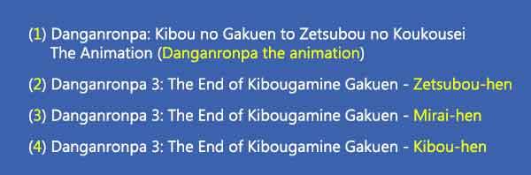 Urutan cerita Danganronpa Versi anime - tanpa spoiler