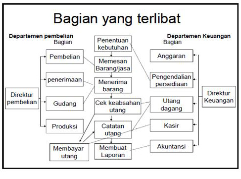 Hal Yang Berhubungan Dengan Akuntansi Perusahaan Dagang Akuntansi Wikipedia Bahasa Indonesia Ensiklopedia Bebas Dream Siklus Siklus Dalam Akuntansi