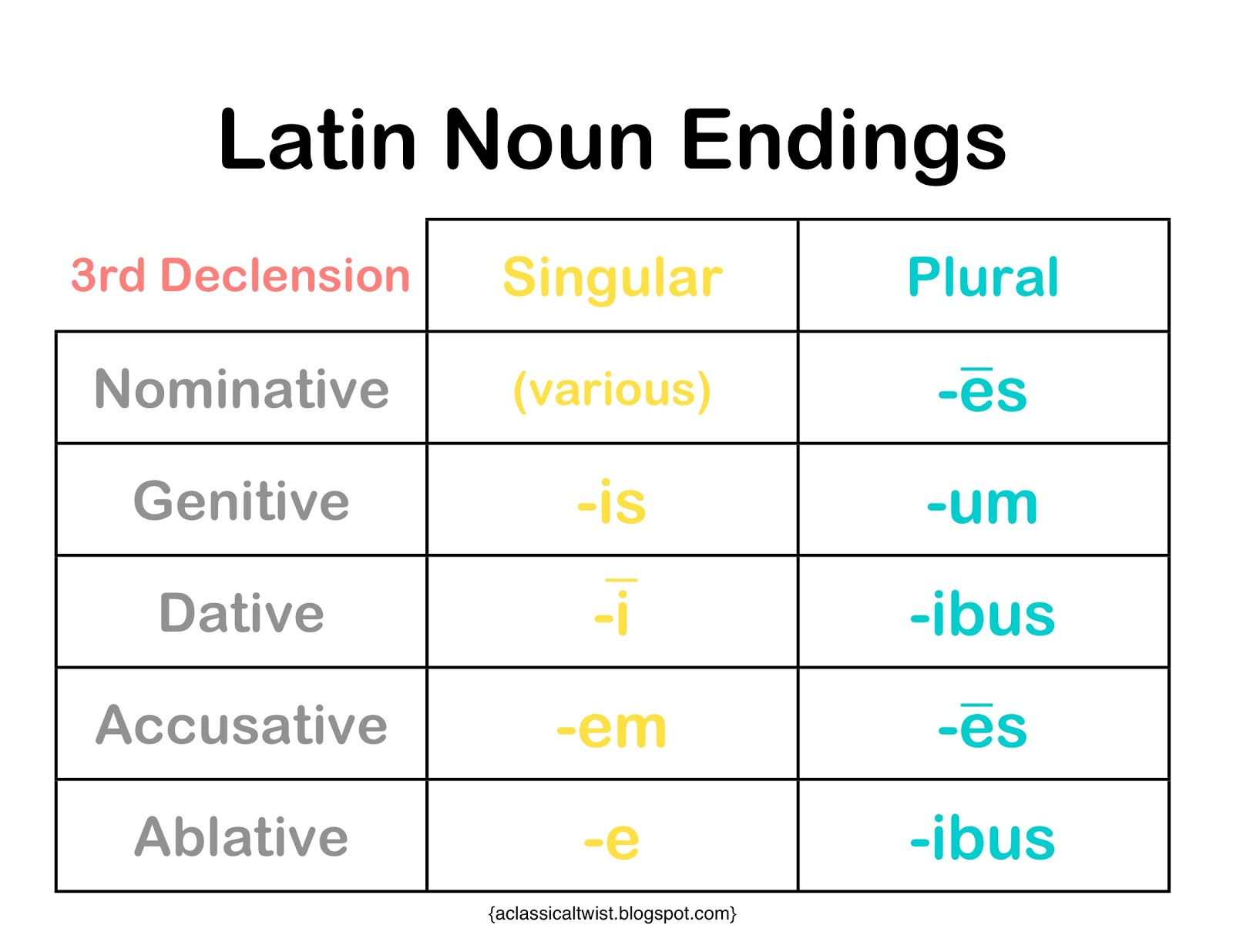 Homeschooling With A Classical Twist 3rd Declension Noun