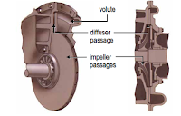 Compressor of Centrifugal Water Chiller