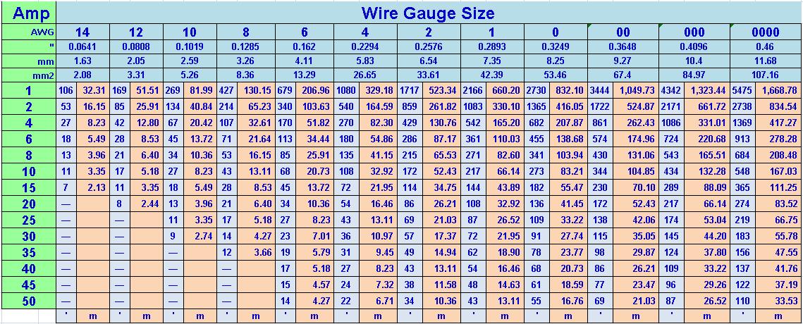My cherokee xj volt wire gauge vs amps rh blogspot com ampacity chart amp rating also center  escopeta