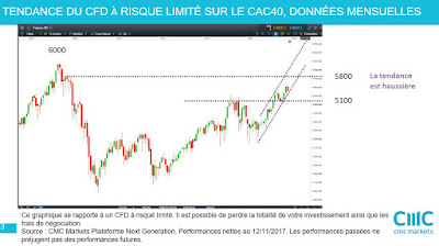 Analyse technique #CAC40 $cac moyen terme [12/11/2017]