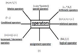 jenis operator-pemrograman