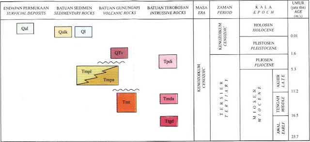Geological Map Unit of Alor and West Wetar, Nusatenggara.