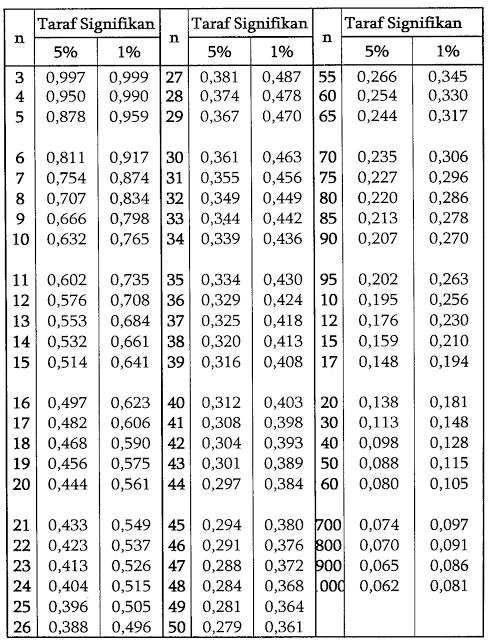Rumus Produk Moment : rumus, produk, moment, Membuat, Tabel, Korelasi, Product, Moment, Tabel), Dengan, Menggunakan, Excel, Matrix, Analis