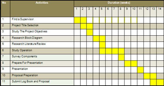 Gantt chart of project planning for final year also ihsan punya fyp january rh ihsanpunyafypspot