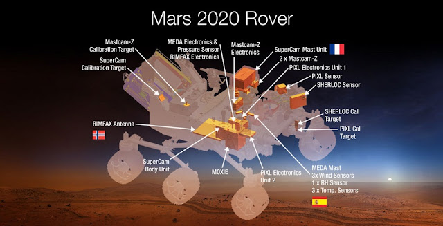 This diagram shows the science instruments for NASA's Mars 2020 rover mission. Credit: NASA
