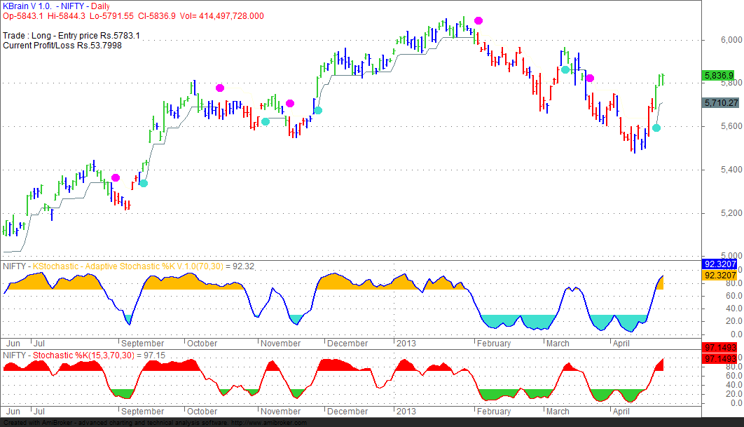 Experiments in Technical Analysis: Adaptive Indicators - 2