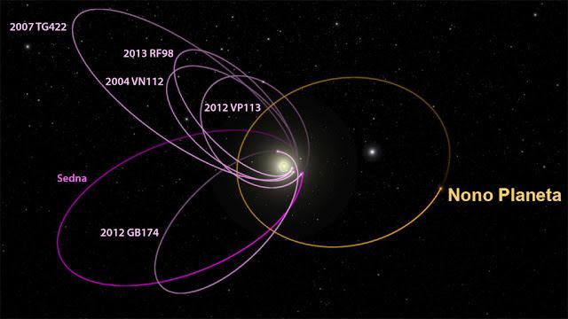 órbita do nono planeta