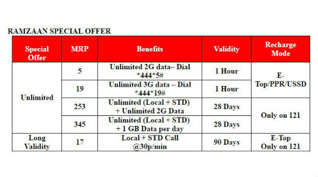 Vodafone Ramzan Special Offer Pack