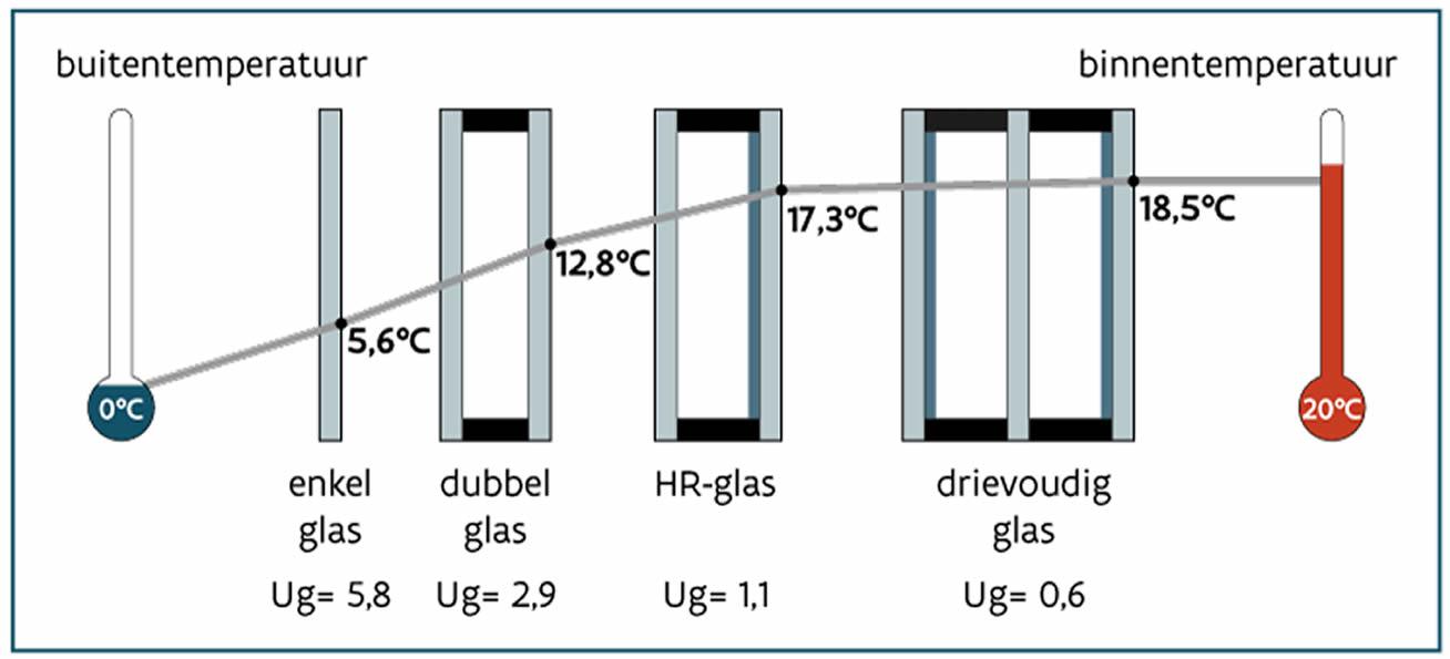 Besparen met hoogrendementsglas   Vigoureux Glaswerken   Wijnegem
