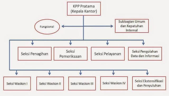 Struktur Organisasi KPP