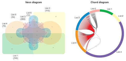 Chord diagrams: when there's too categories many to Venn!