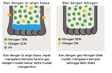 Apa Perbedaan Angin Biasa dengan Angin Nitrogen
