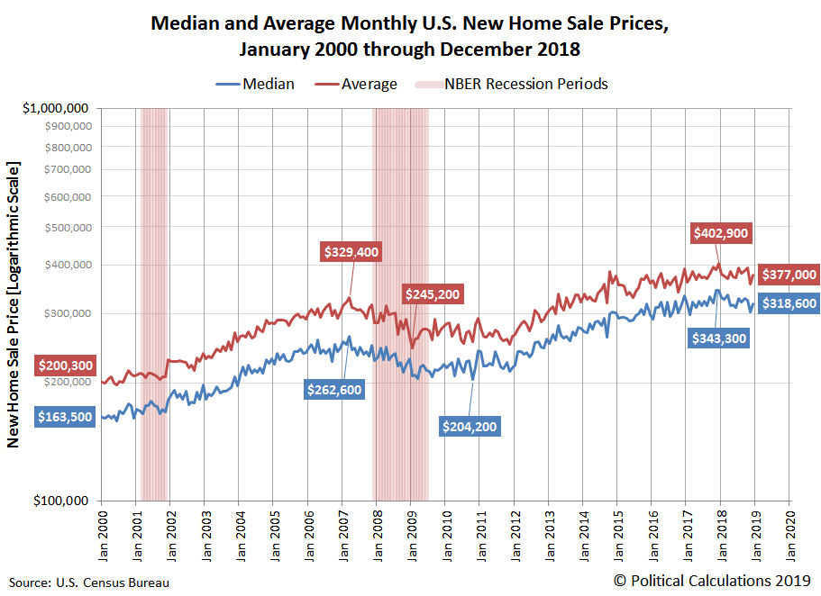 Median and Average Monthly U.S. New Home Sale Prices, January 2000 through December 2018