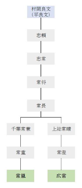 上総氏系図