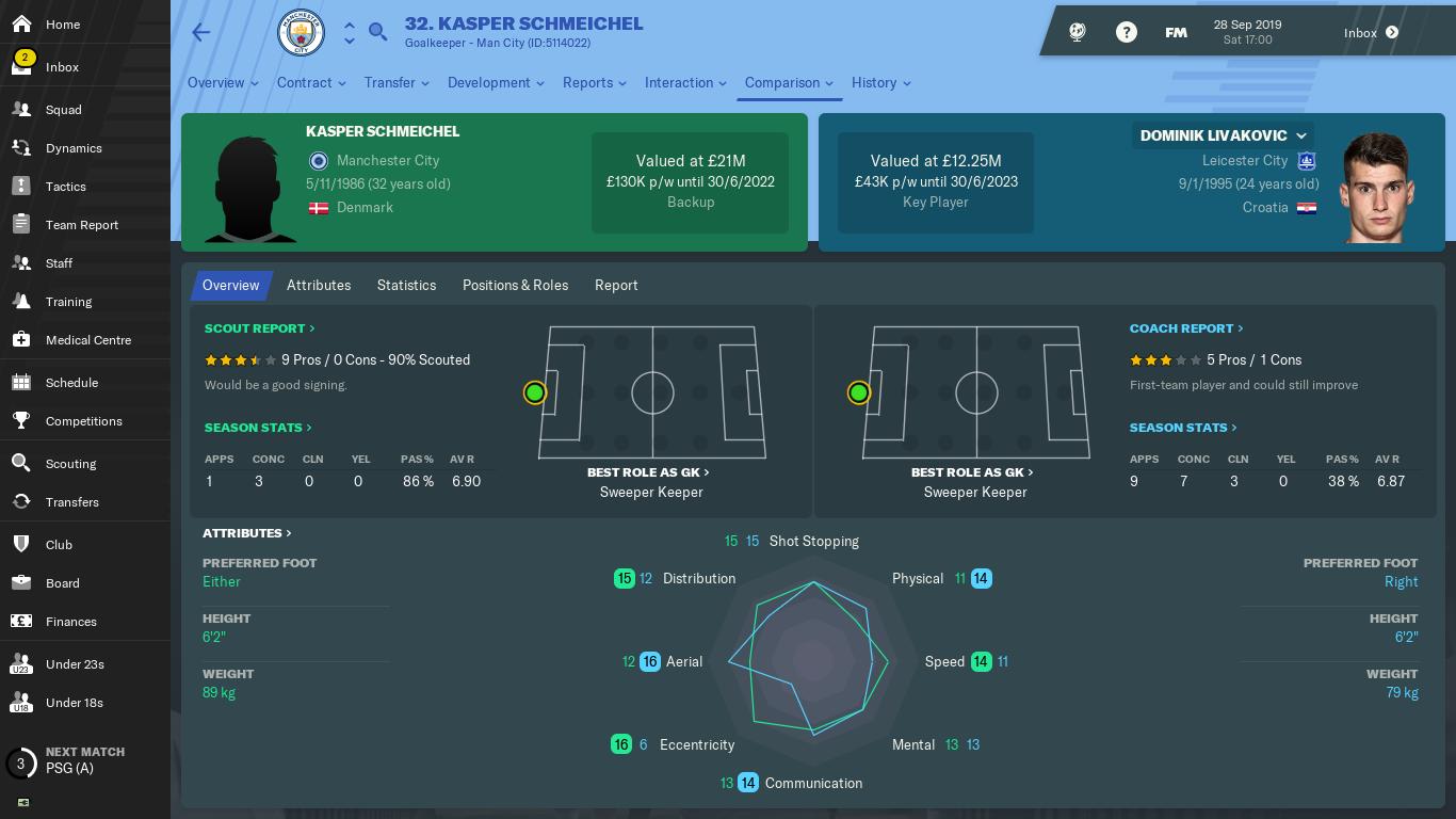 7. Improving squad for Europe