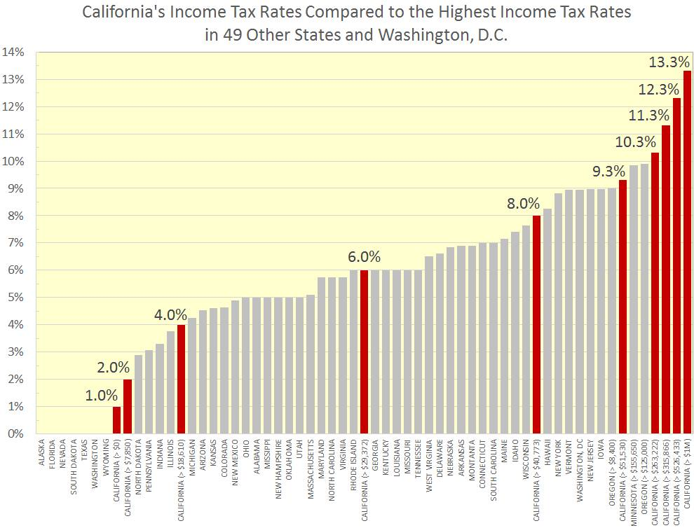 Awe Inspiring Comparison Of California State Income Tax With Other States Home Interior And Landscaping Ologienasavecom