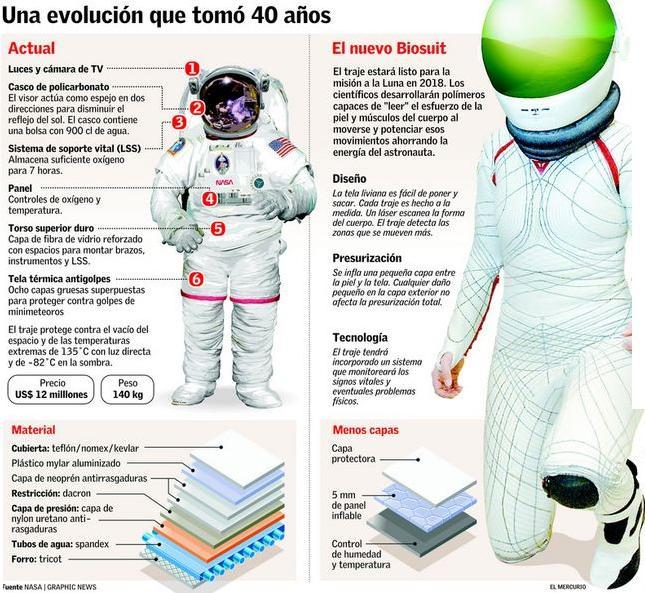 Manual del científico: El traje espacial y sus partes