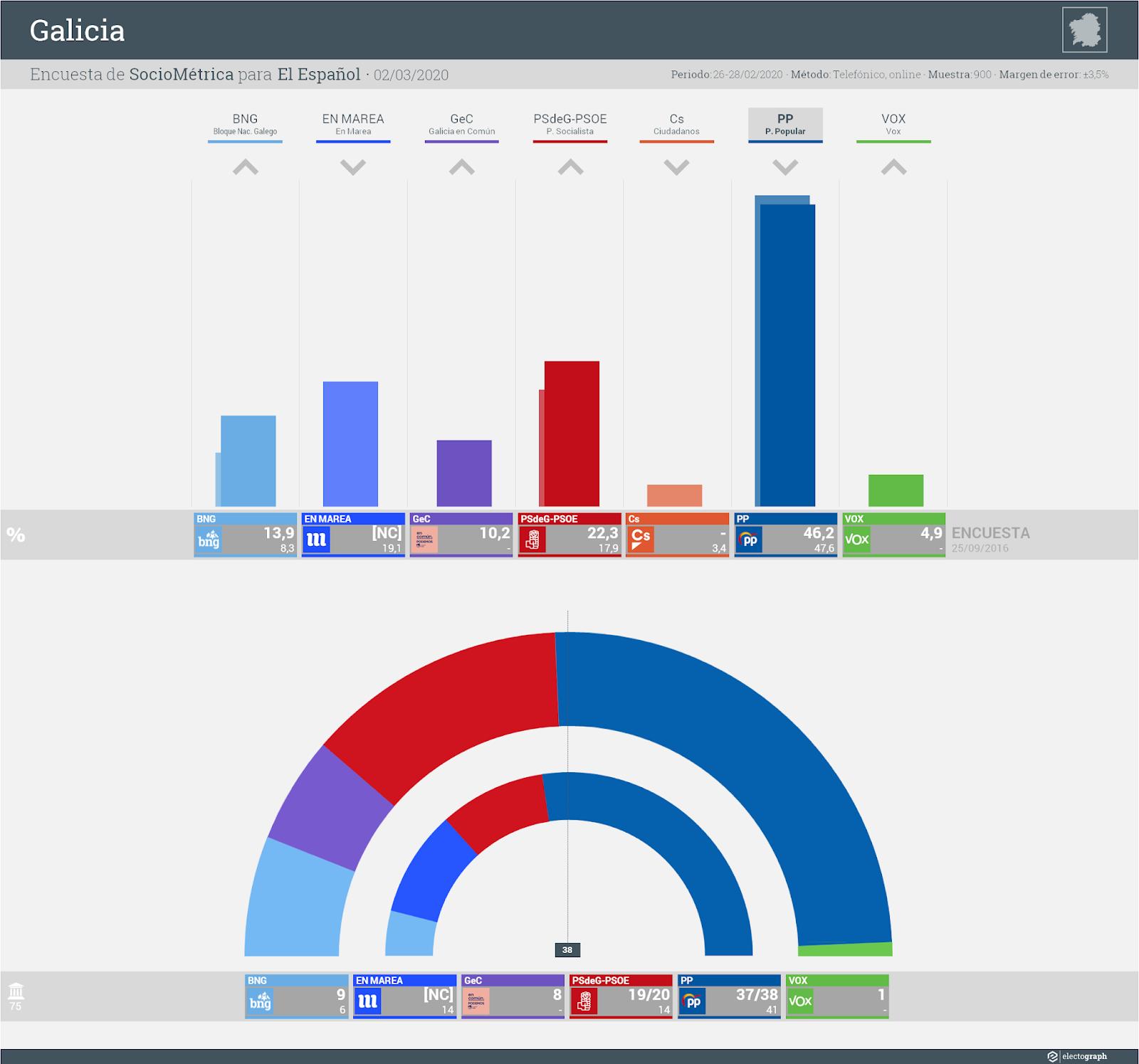 Gráfico de la encuesta para elecciones autonómicas en Galicia realizada por SocioMétrica para El Español, 2 de marzo de 2020