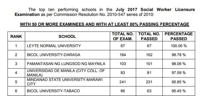 Top performing schools, performance of schools Social Worker board exam July 2017