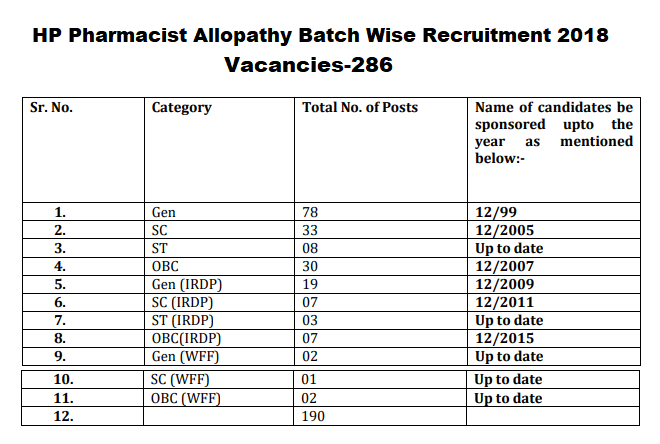 HP Pharmacist Allopathy Batch Wise Vacancies, Post-286, 2018