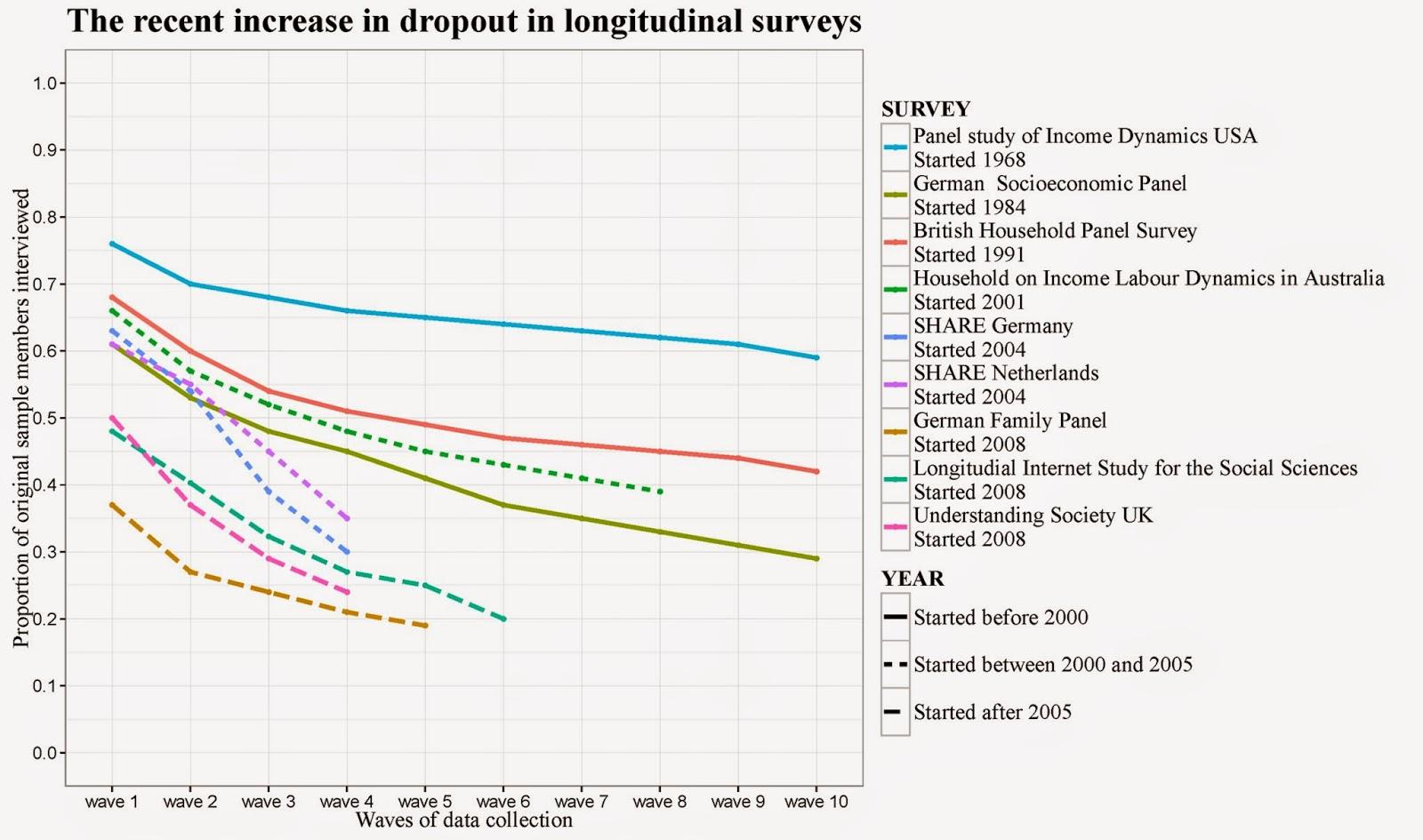 Peter Lugtig - Survey methodology
