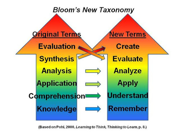 blooms taxonomy of eductional objective The 6 levels of bloom's taxonomy of the objective for each.