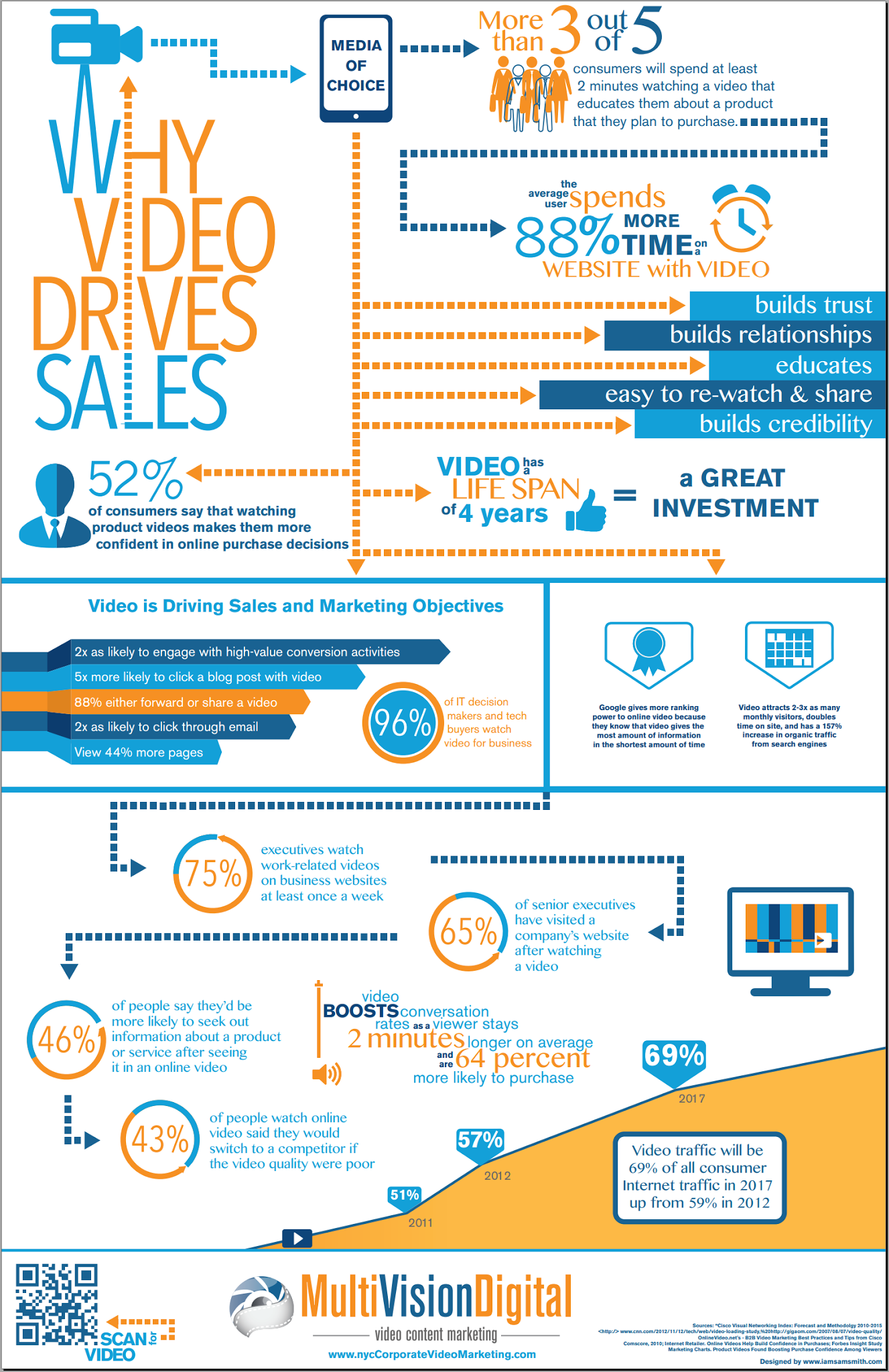 Why Videos Drive Sales [INFOGRAPHIC]