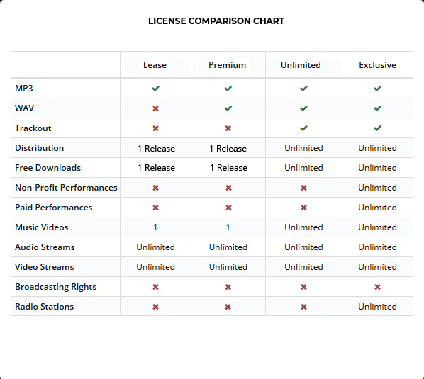 Beat License Comparison Chart