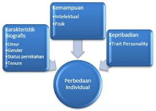 Pengertian Seleksi, Penempatan, dan Perbedaan Individual Kepribadian (Bagian Pertama)